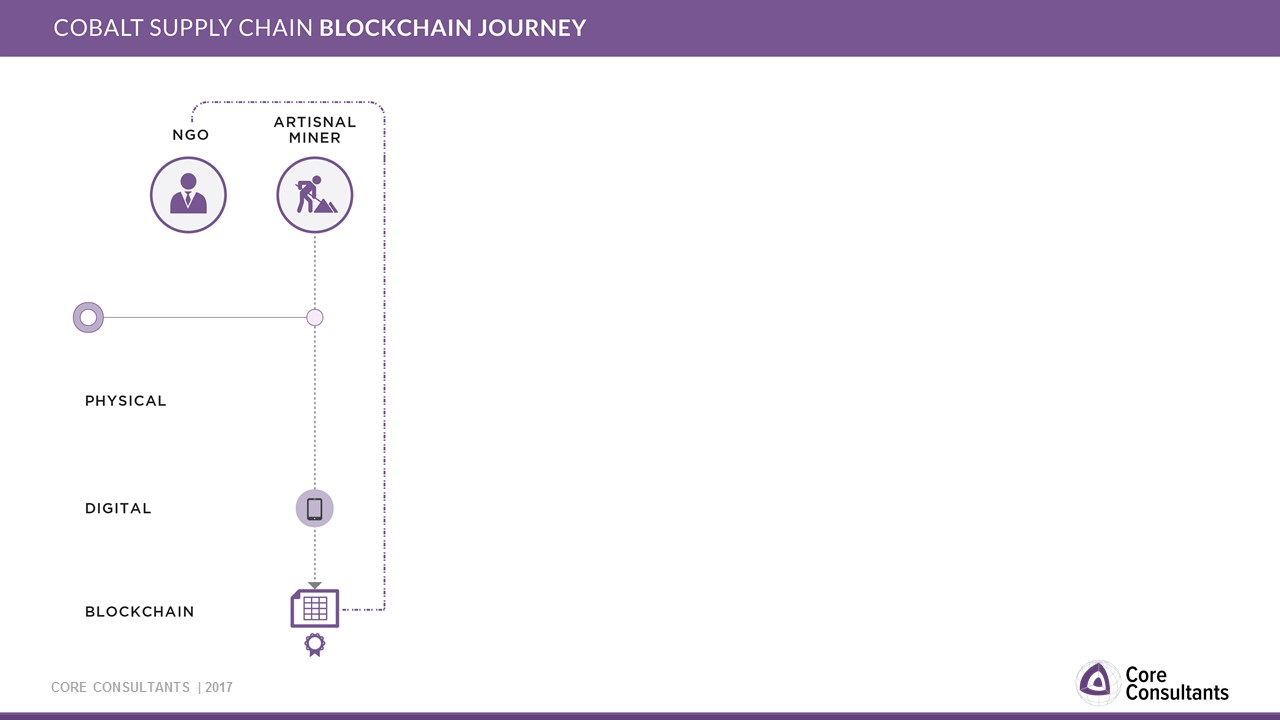 Technology Management Image: Blockchain Could Solve Cobalt Supply Chain Issues