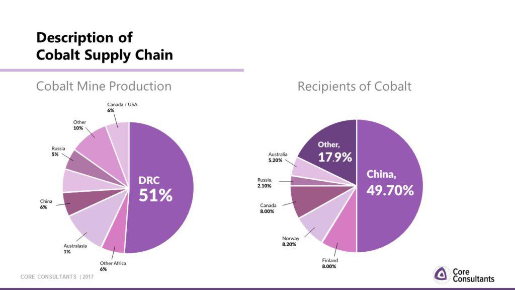 Cobalt Mine Production