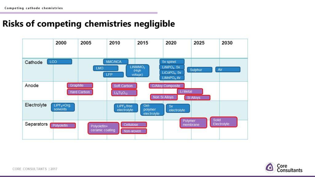 timeline of new cathodes