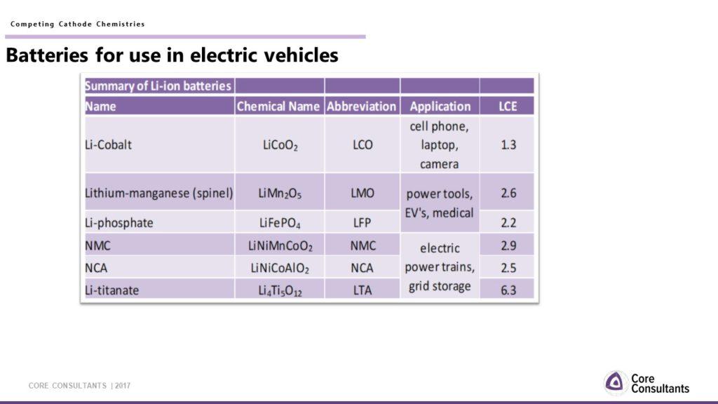 Summary of Li-ion batteries