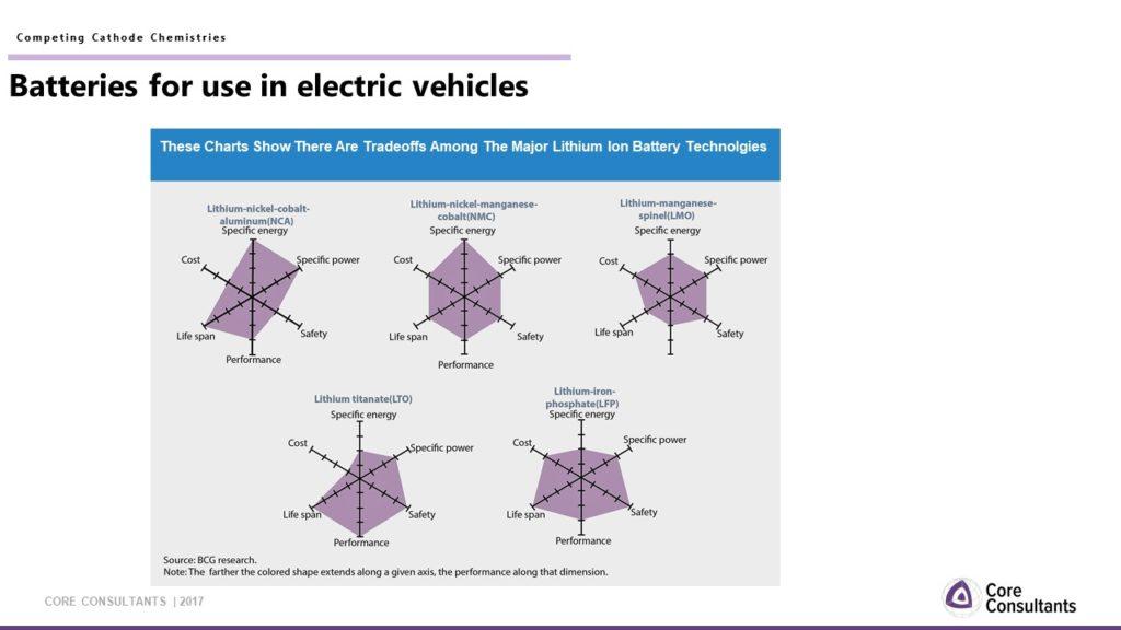 tradeoff between batteries for electric vehicles
