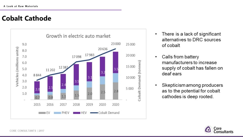 growth in electric vehicle market